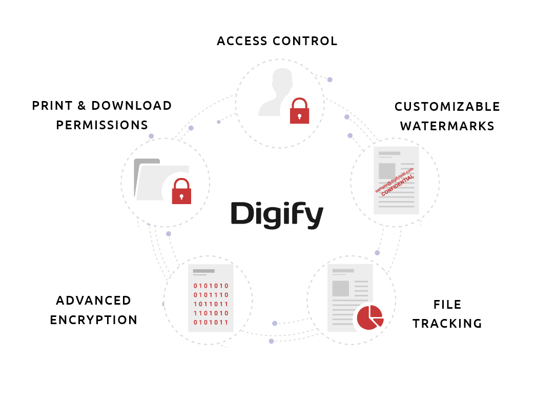 Digify - Developer API